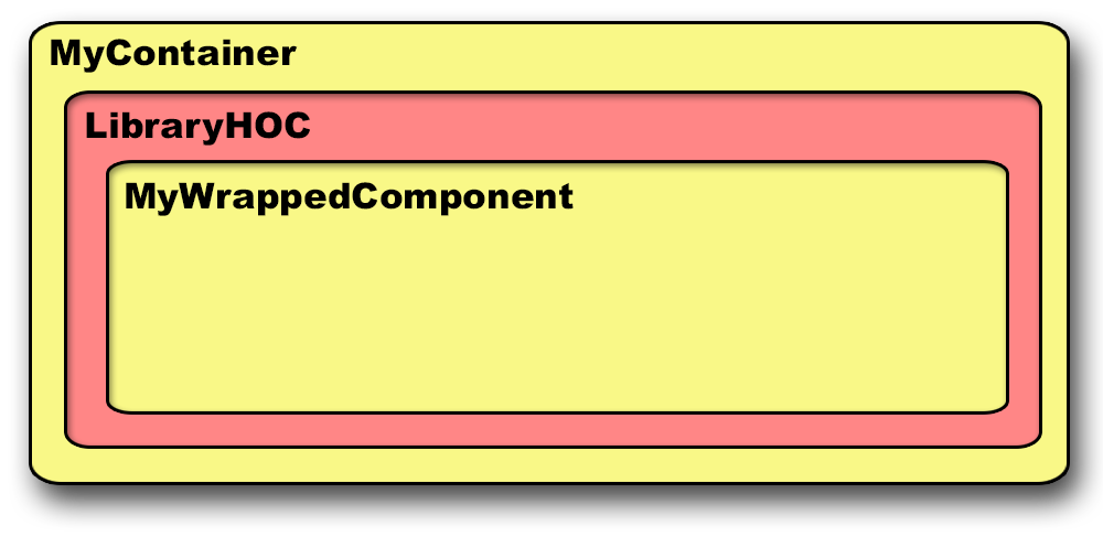 Wrapped Components Diagram